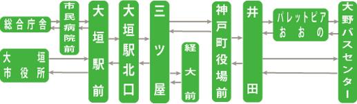 大垣大野線(おおがきおおのせん)